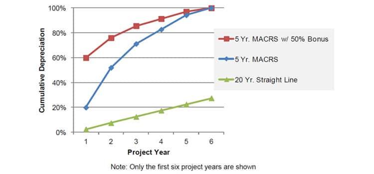 MACRS for Solar Panels Graph