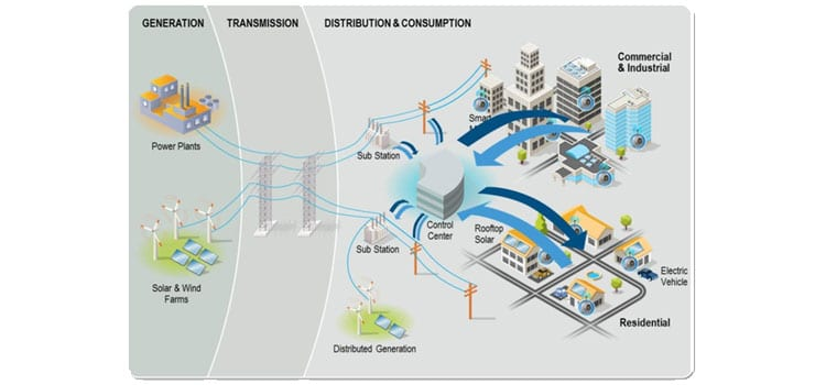 Electric Grid: How It Works from Generation to Transmission to Distribution and Consumption