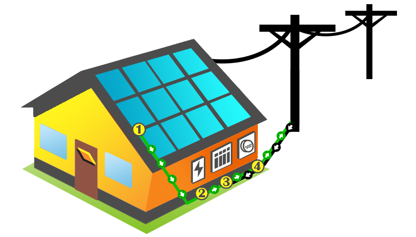 How do solar panels work for your home? - Rethink Electric